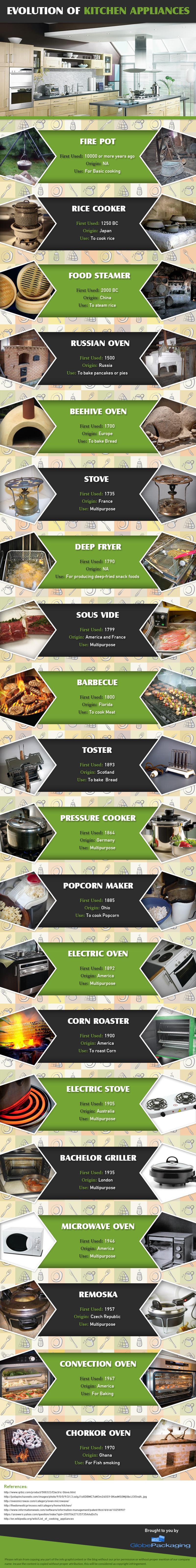Evolution of Kitchen Appliances