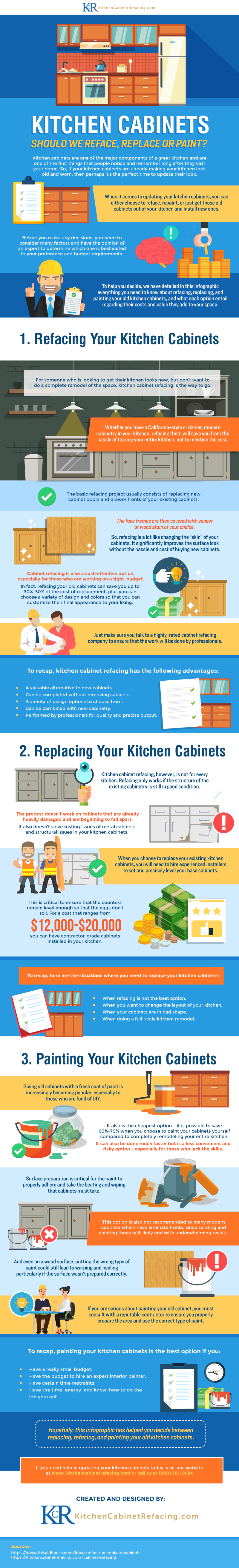 Learn More About The Pros And Cons Of Refacing, Replacing, And Repainting  Your Kitchen Cabinets By Checking Out This Infographic From Kitchen Cabinet  ...